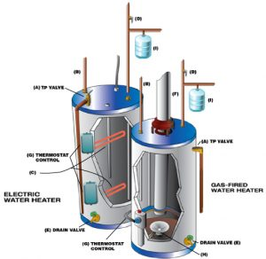 gas and water heater diagram