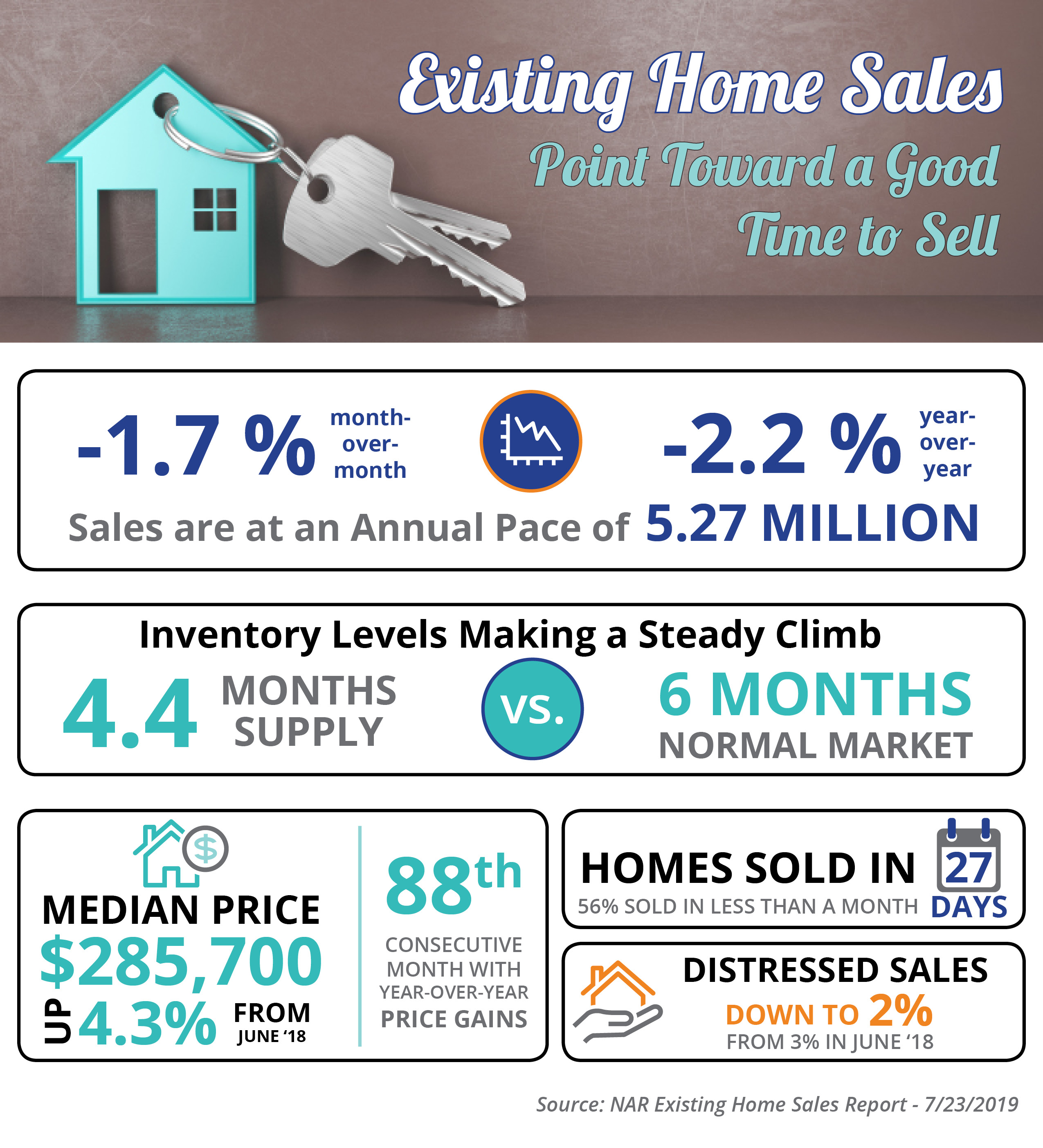 Existing Home Sales Point Toward a Good Time to Sell [INFOGRAPHIC]   Simplifying The Market
