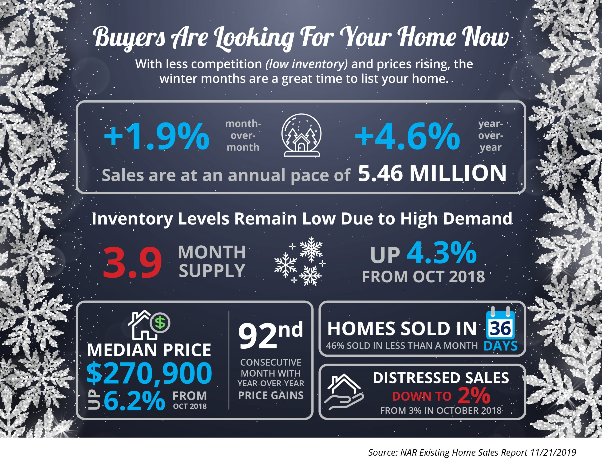 Buyers Are Looking For Your Home [INFOGRAPHIC]   Simplifying The Market
