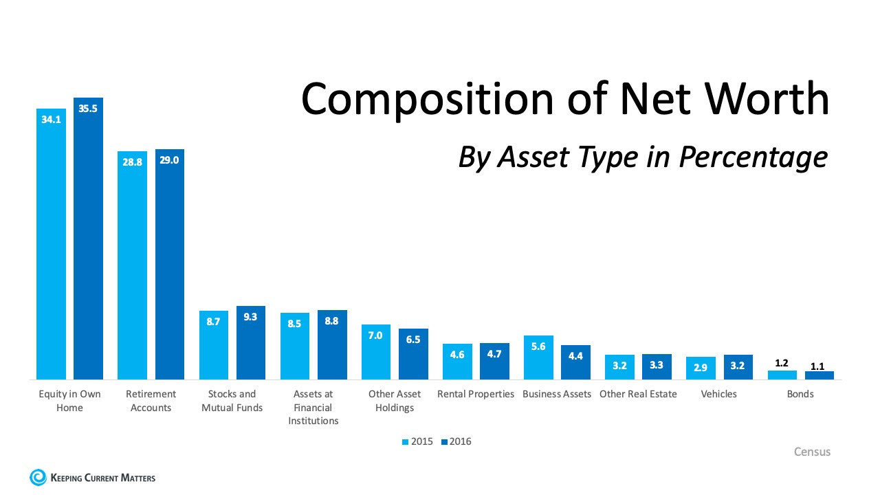 Homeownership is the Top Contributor to Your Net Worth | Keeping Current Matters