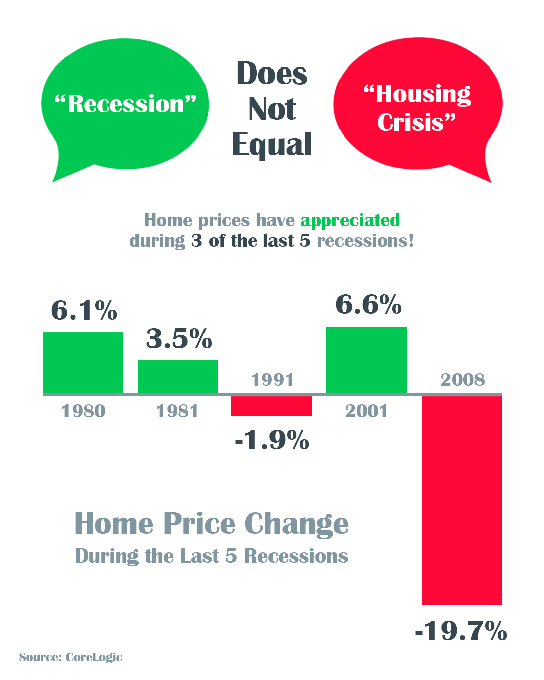 A Recession Does Not Equal a Housing Crisis   Simplifying The Market