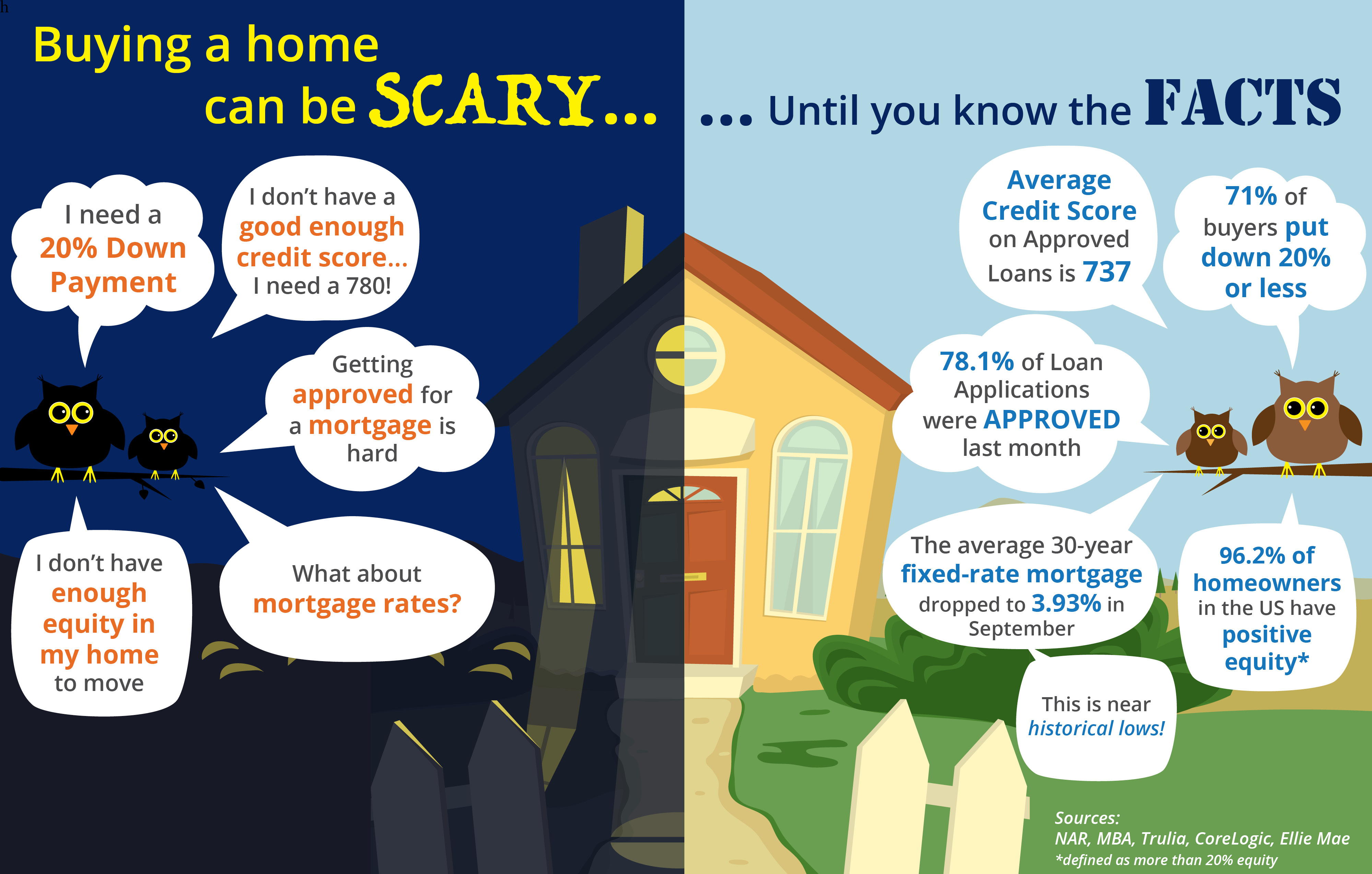 Buying a home can be SCARY…Until you know the FACTS [INFOGRAPHIC]   Simplifying The Market
