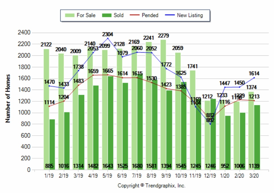 Sacramento Housing Market Monthly Stats