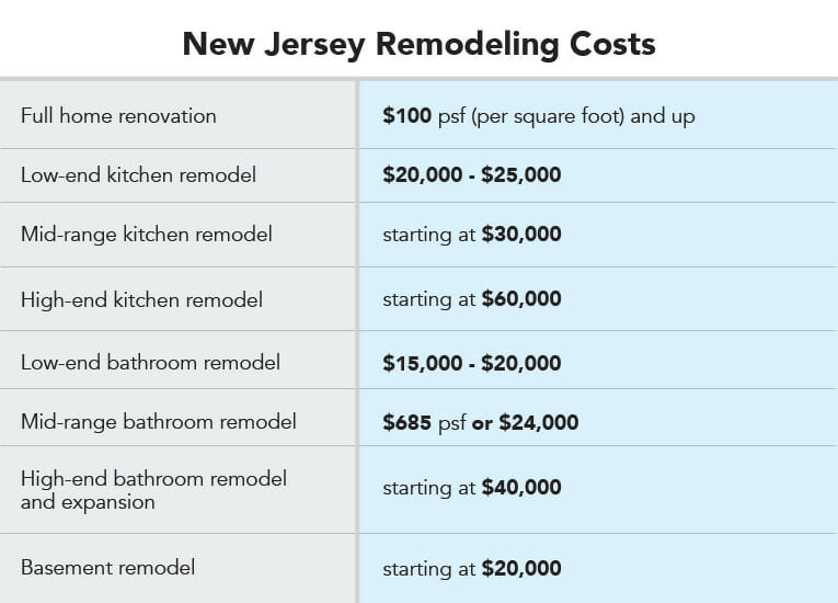 2020 Cost Guide For A Home Renovation In New Jersey Doug Gibbons