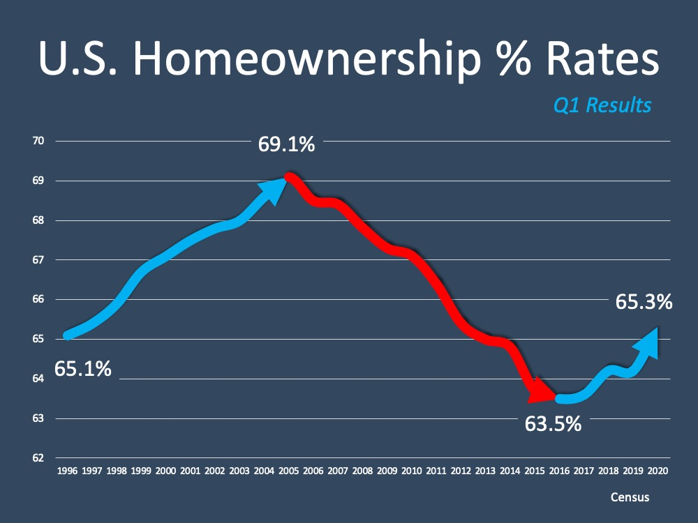 U.S. Homeownership % Rates