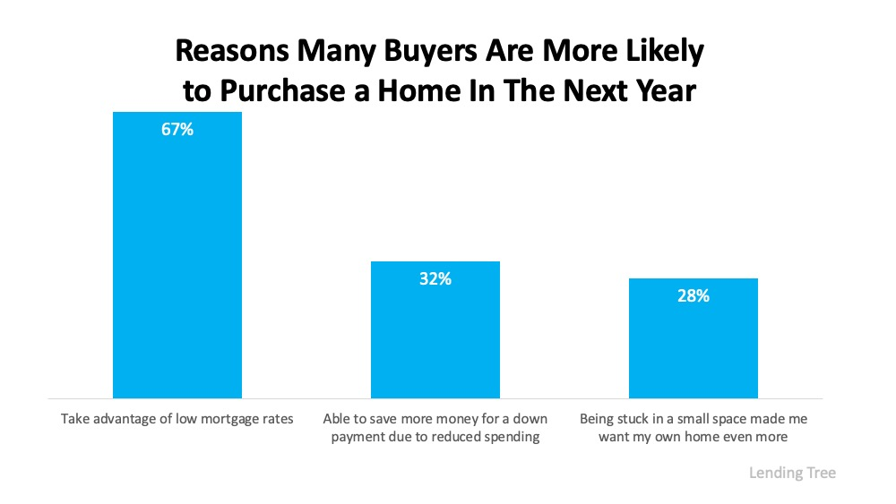 Reasons Many Buyers are more likely to purchase a home in the next year.