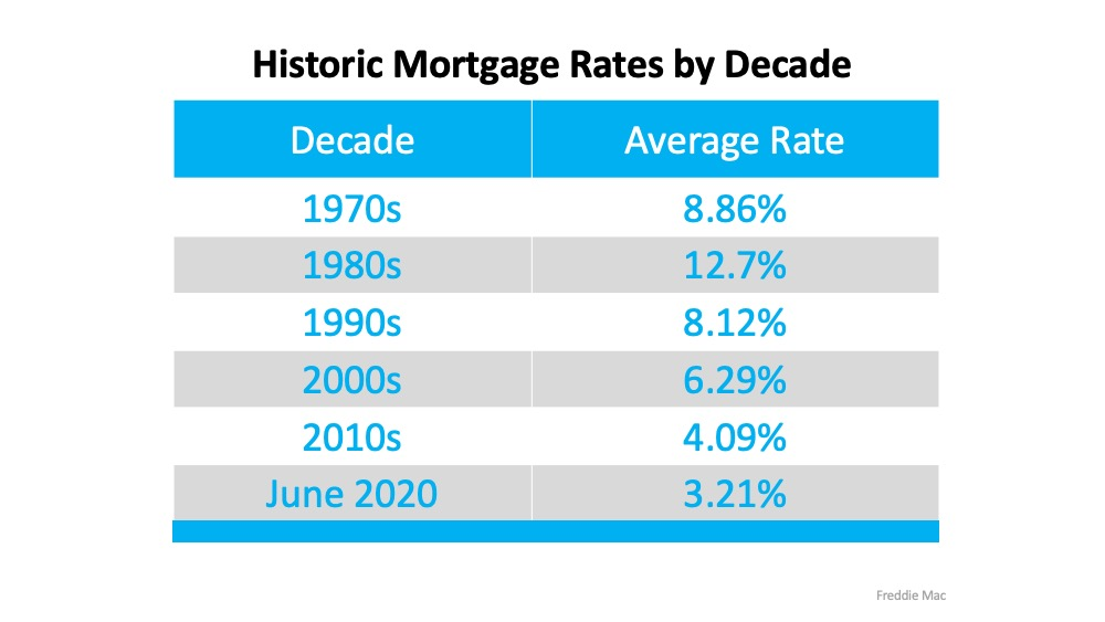 Historic mortgage rates by decade, Fort Mill SC real estate