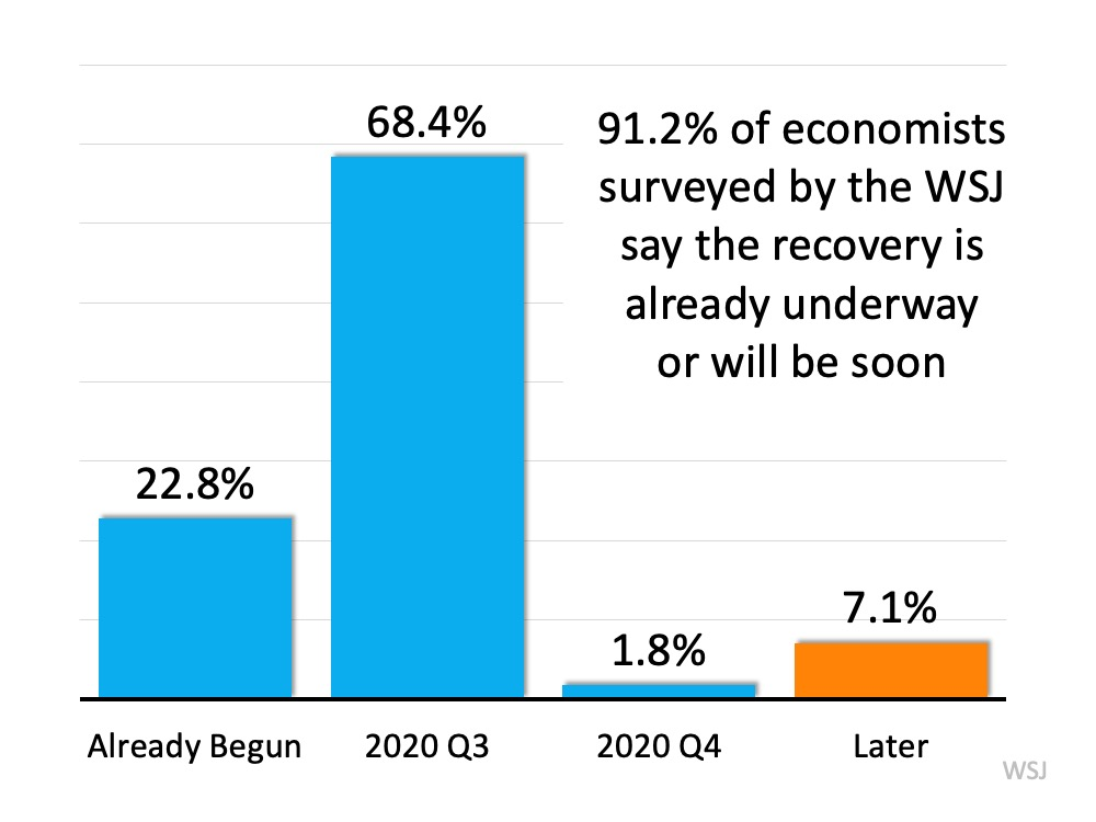 91.2% of economists surveyed by the WSJ say the recovery is already underway or will be soon.