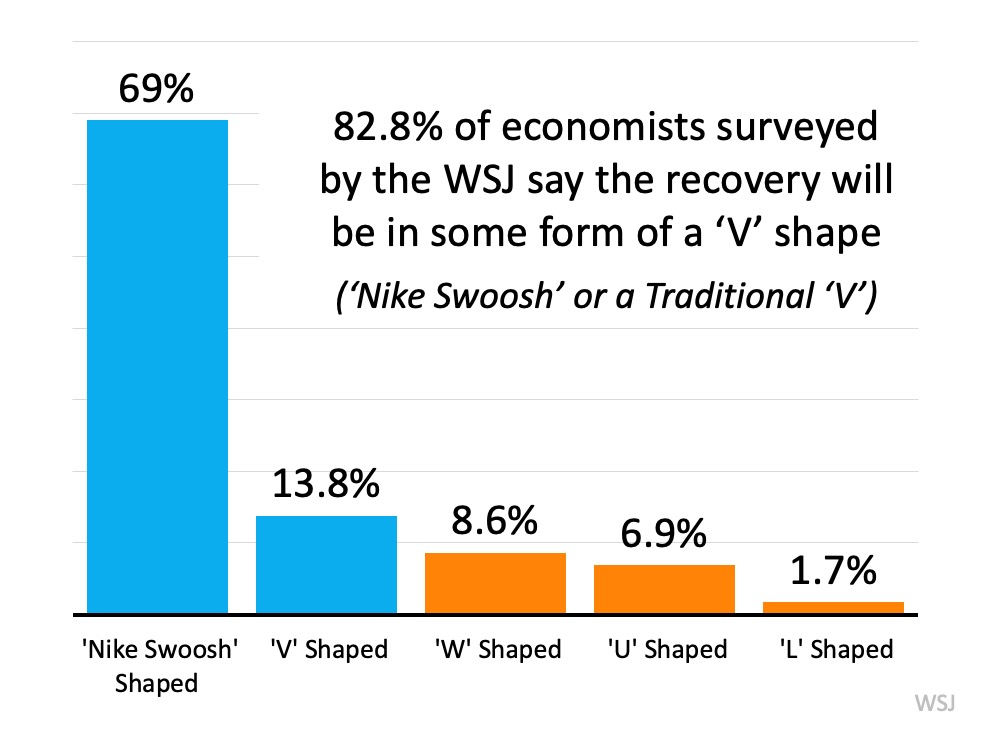 "82.8% of economists surveyed by the WSJ say the recovery will be in some form of a ""V"" shape."
