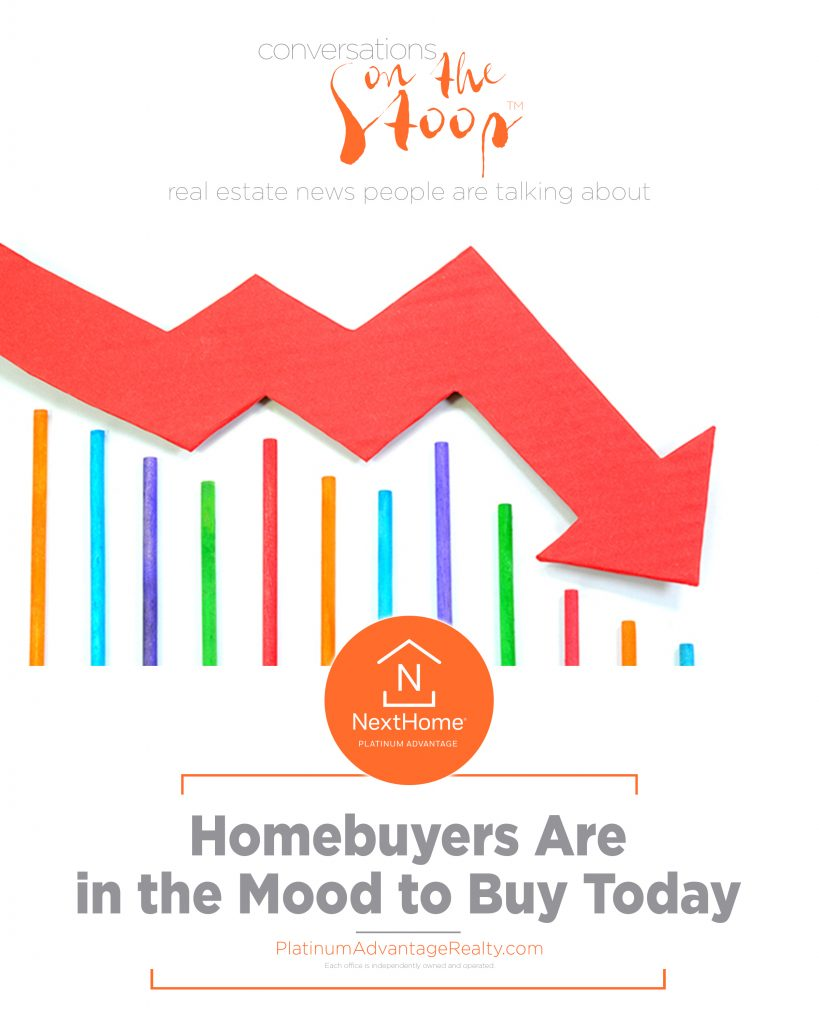 Homebuyers Are in the Mood to Buy Today, Rock Hill SC Real Estate, Rock Hill Homes for Sale