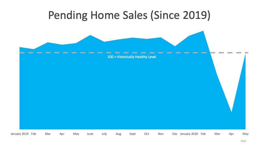 Pending Homes Sales (Since 2019)