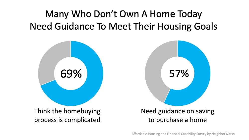 Many  who don't own a home today need guidance to meet their housing goals