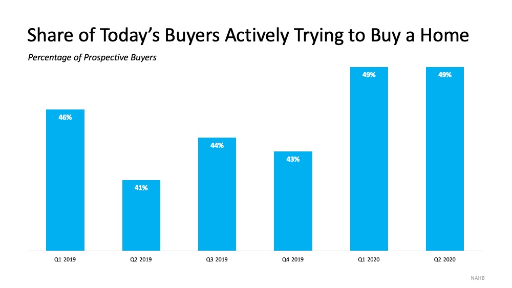 Share of Today's Buyers Actively Trying to Buy a Home