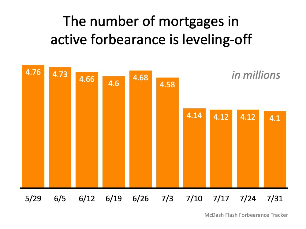 The number of mortgages in active forbearance is leveling-off.
