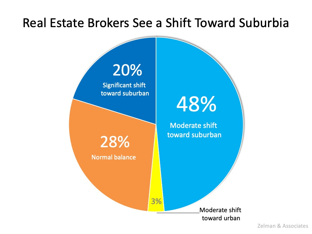 Real Estate Brokers See a Shift Toward Suburbia