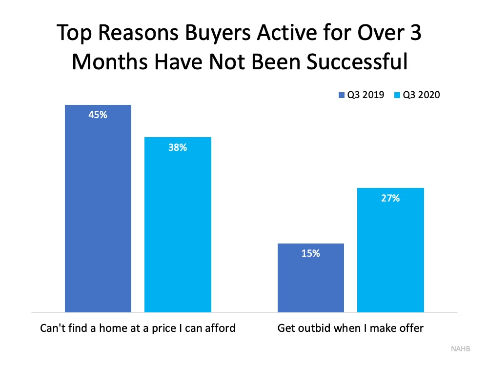 Top Reasons Buyers Active for Over 3 Months Have Not Been Successful