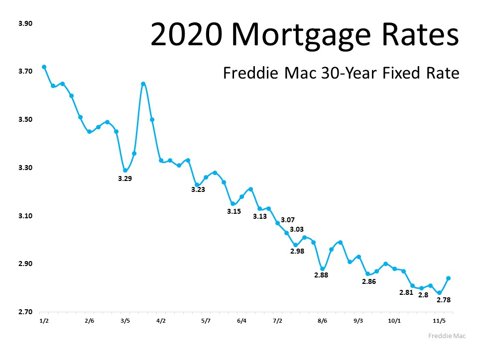 2020 Mortgage Rates Freddie Mac 30-Year Fixed Rate