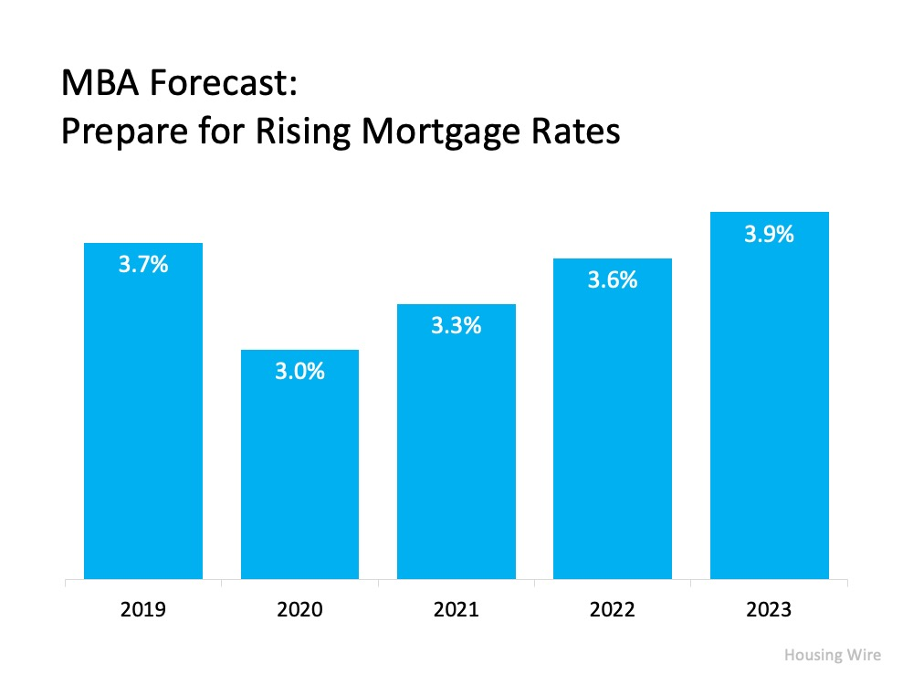 MBA Forcast:  Prepare for Rising Mortgage Rates