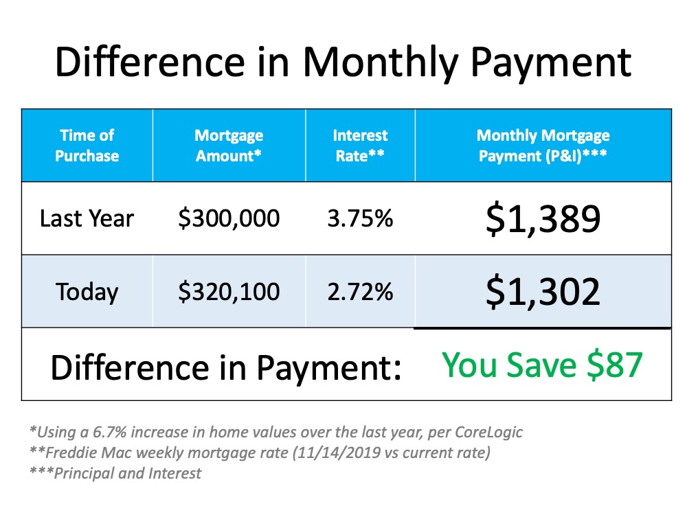 Difference in Monthly Mortgage payments