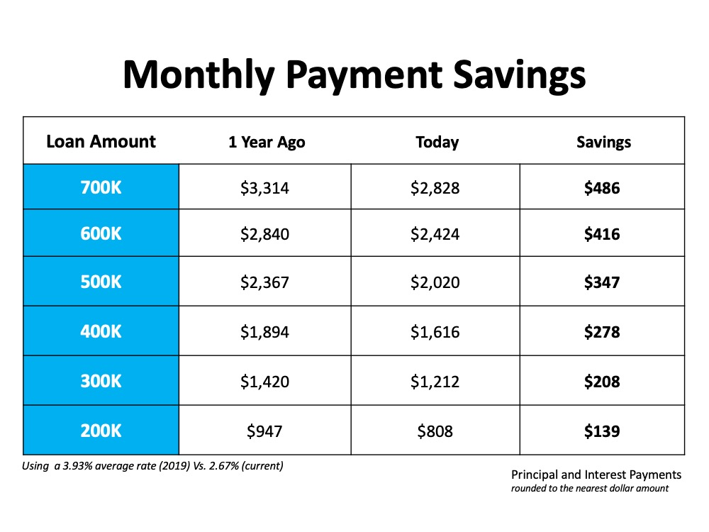 Monthly Payment Savings