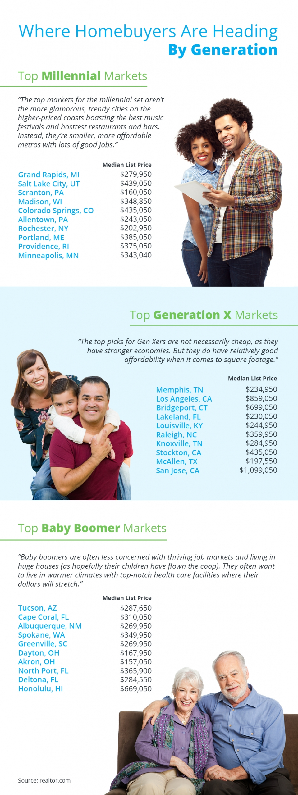 Where Homebuyers Are Heading By Generation [INFOGRAPHIC] | Simplifying The Market