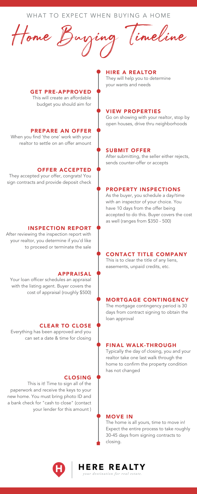 what to expect for a homebuying timeline when you are wondering how long does it take to buy a house