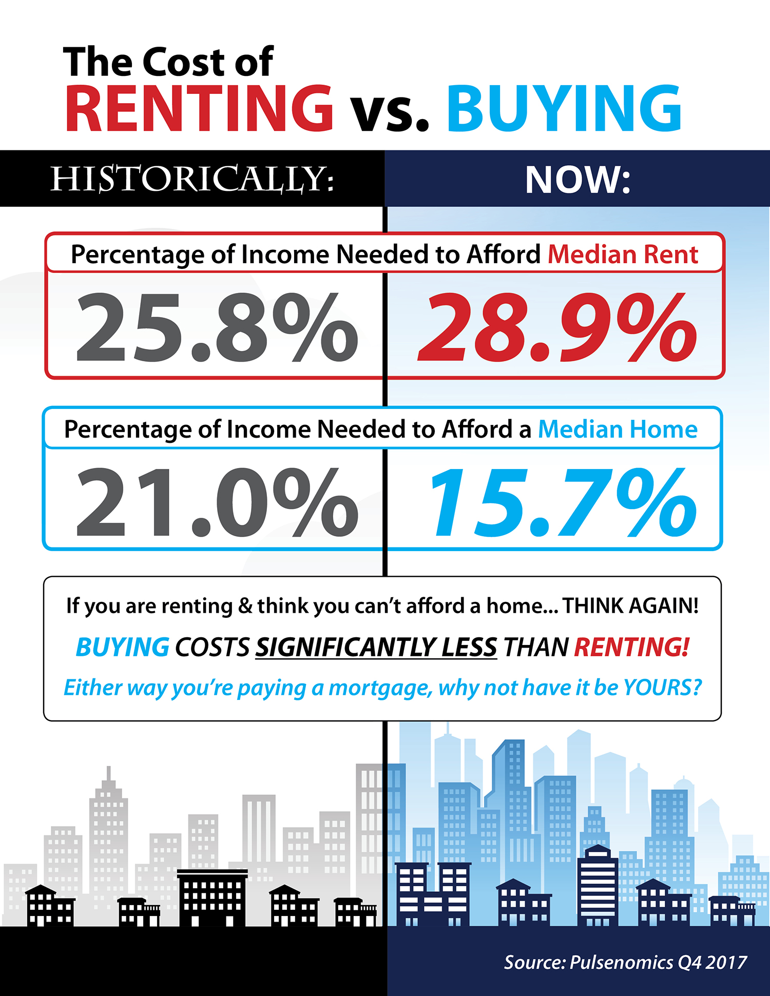 The Cost of Renting vs. Buying Today [INFOGRAPHIC] | Simplifying The Market