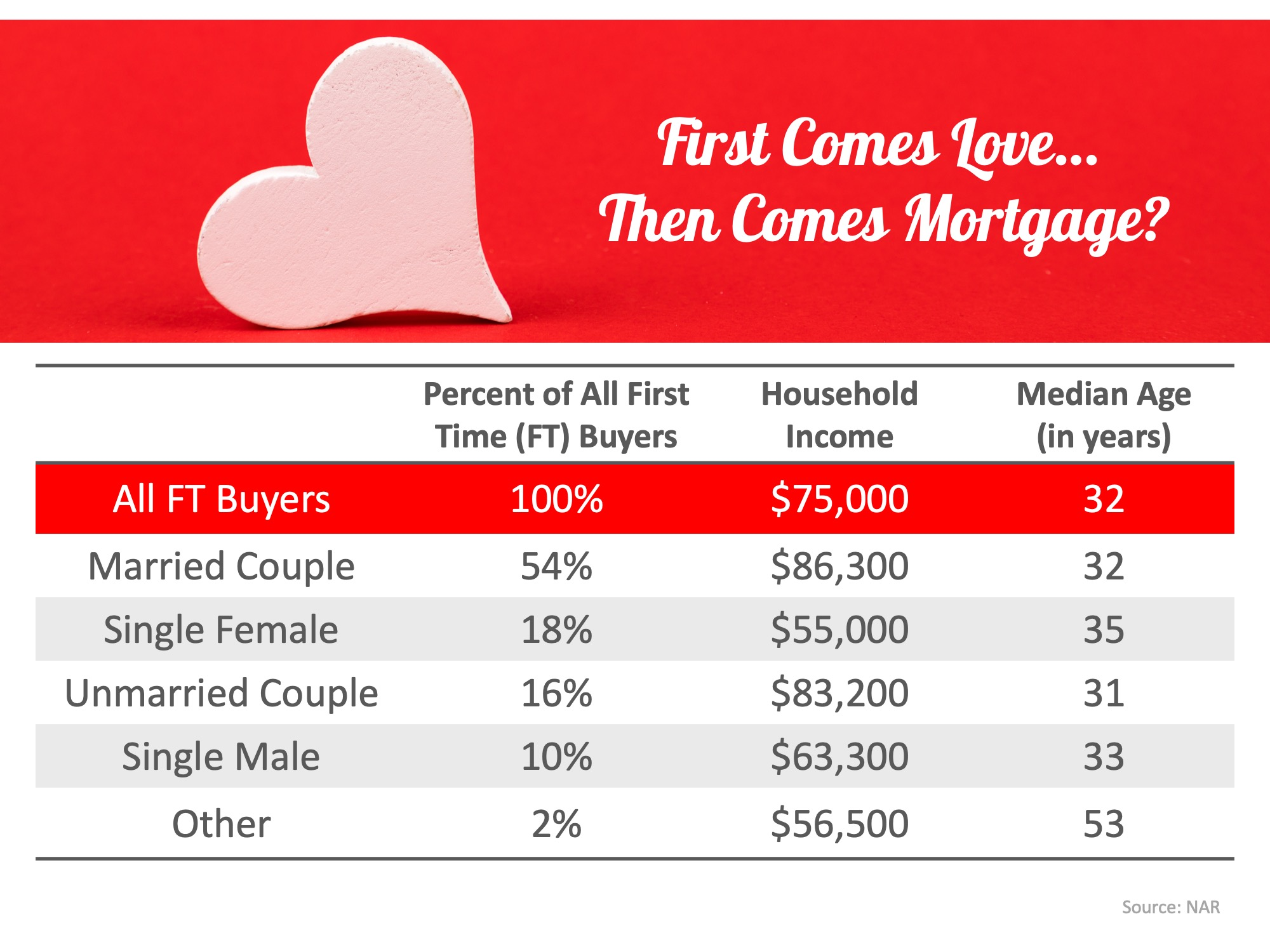 First Comes Love… Then Comes Mortgage? Couples Lead the Way | Simplifying The Market