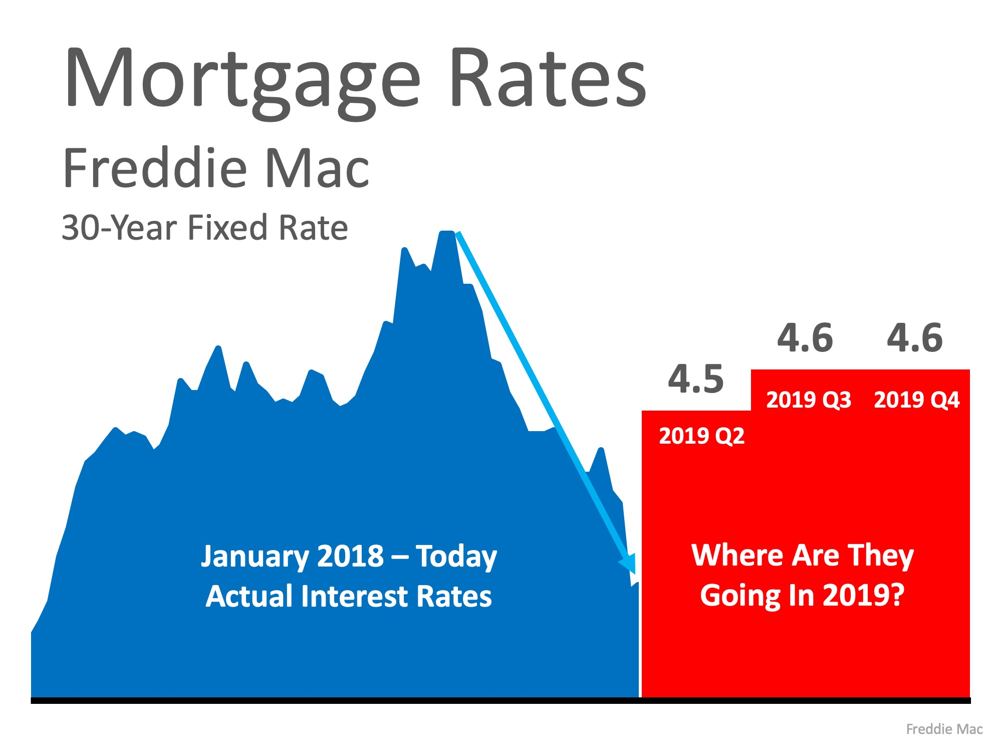 Are Low Interest Rates Here to Stay?   Simplifying The Market