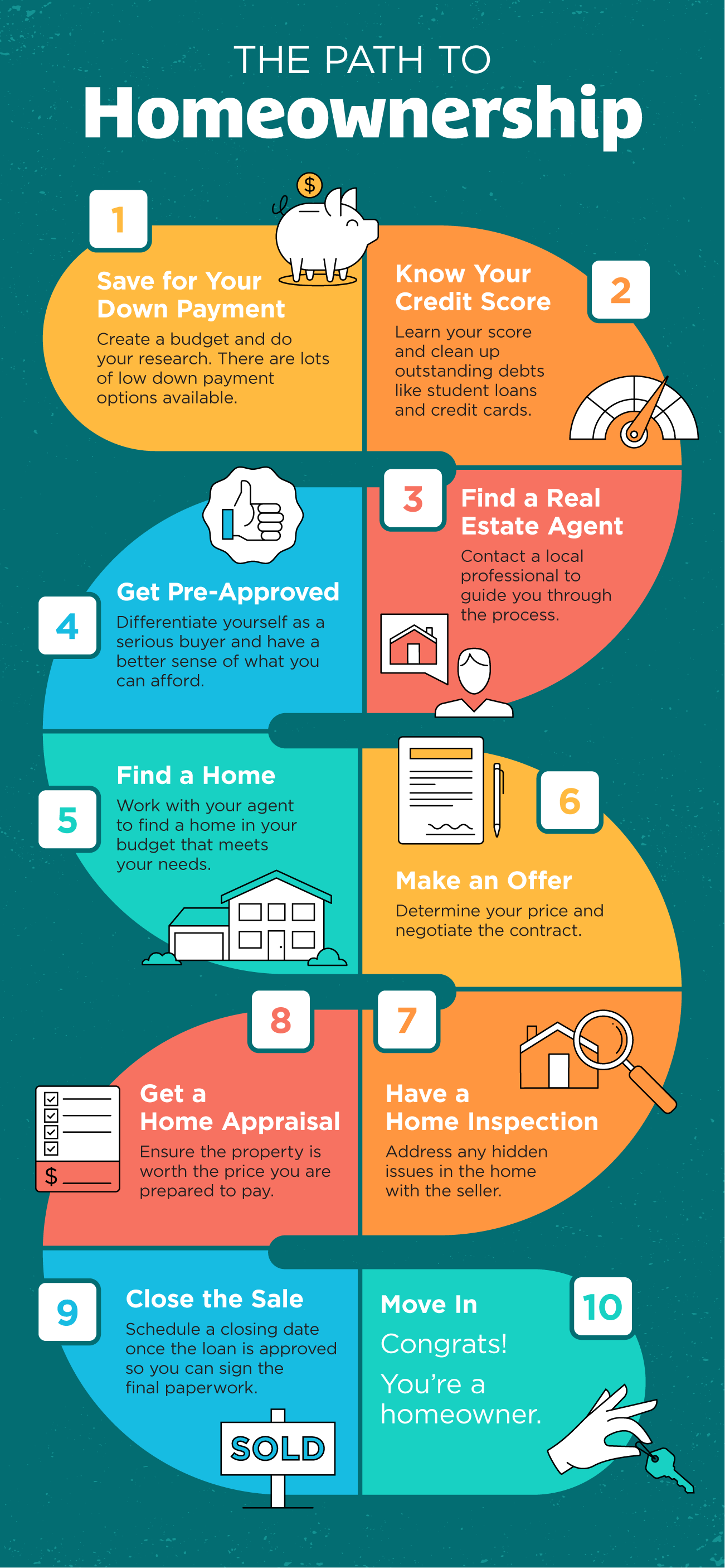 The Path to Homeownership [INFOGRAPHIC] | Simplifying The Market