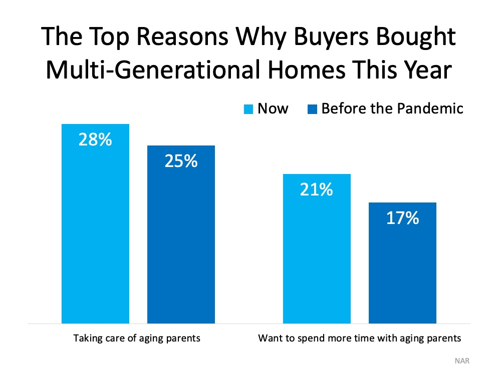 More Generations Are Living under One Roof This Year   Simplifying The Market