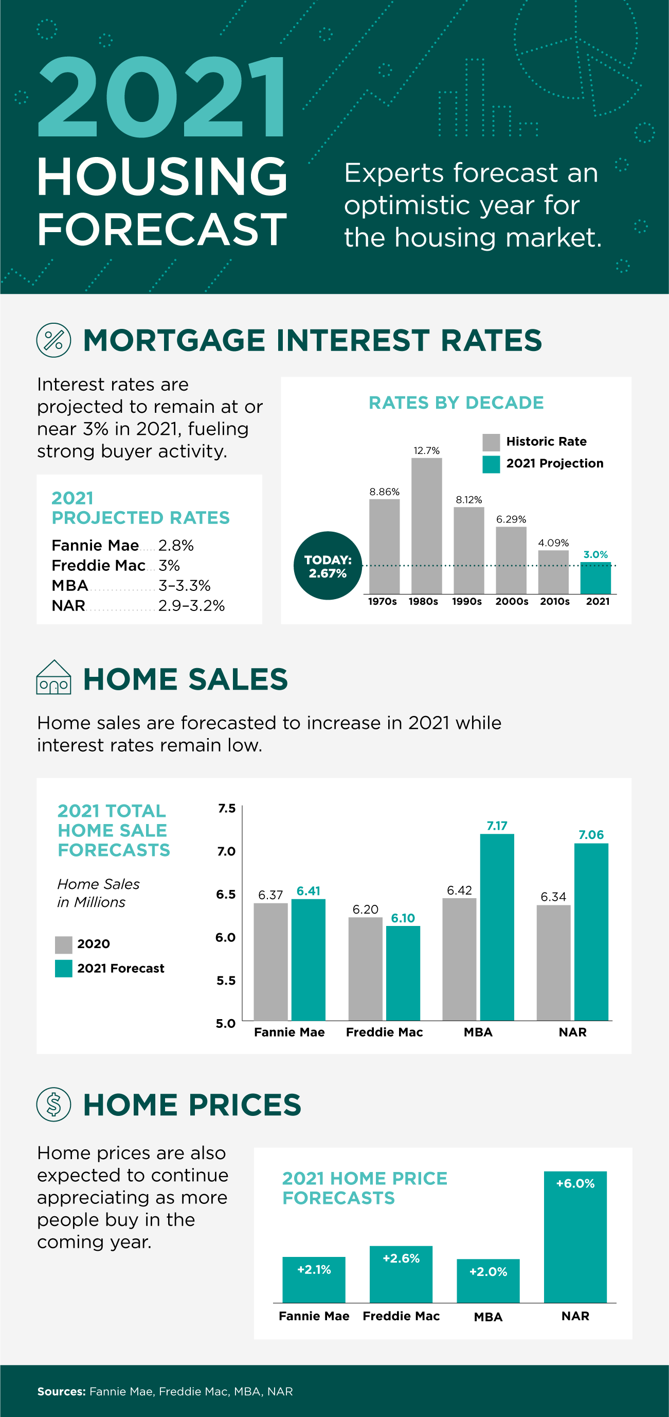 2021 Housing Forecast [INFOGRAPHIC] | Simplifying The Market