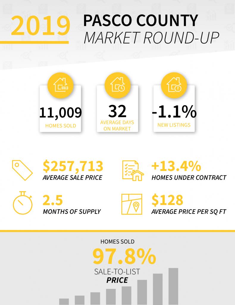 Pasco County 2019 Real Estate Market