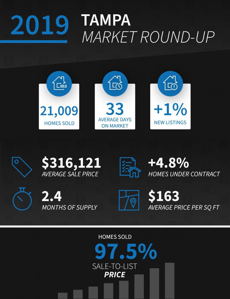 Tampa 2019 Real Estate Market