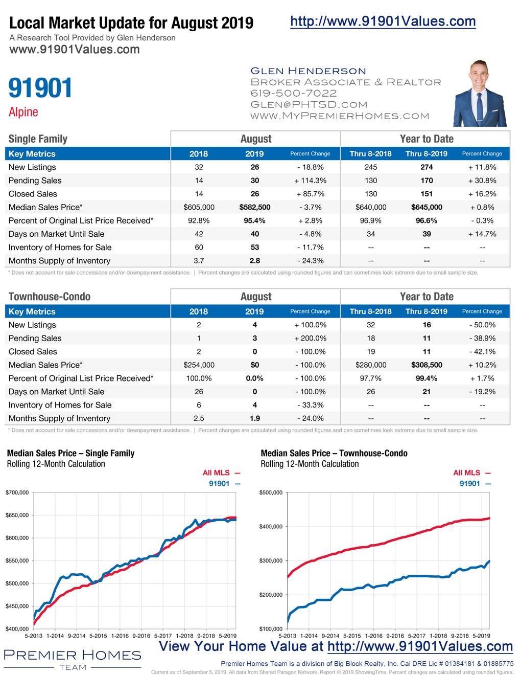 Alpine-Housing-Market-Update-91901