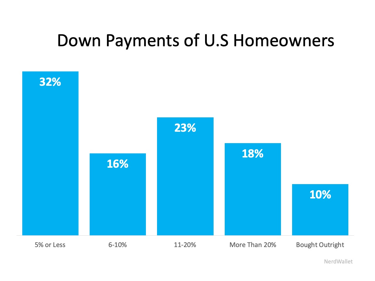 How Much Money Do I Need For A Down Payment On A House