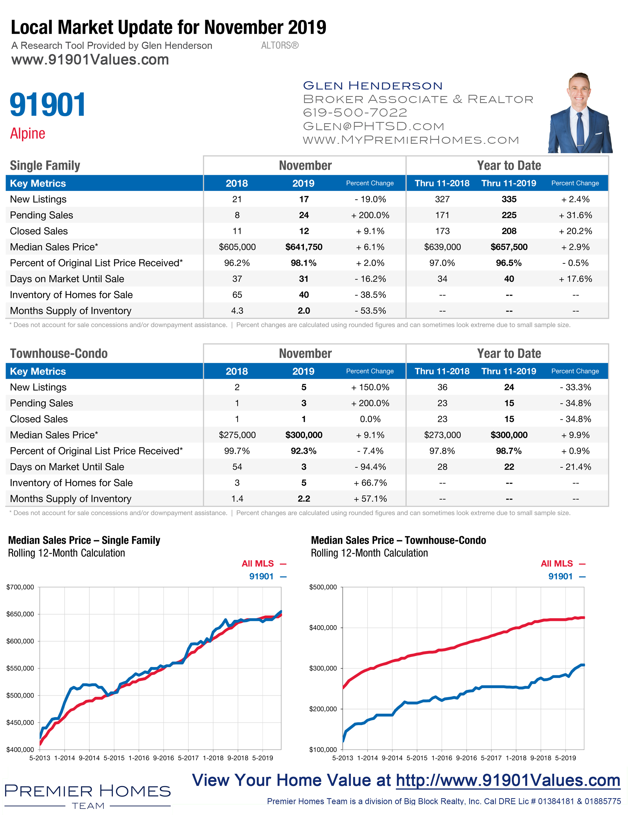 Alpine-Housing-Market-Update-91901-November-2019
