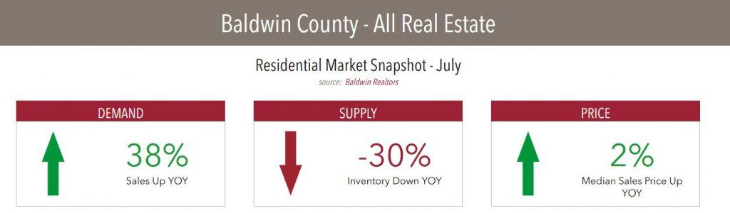 Baldwin County AL Residential Market Snapshot July 2020
