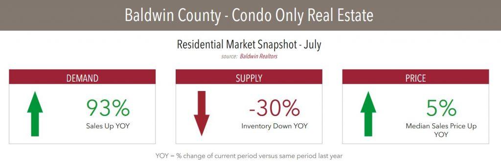 Condo Market Snapshot Baldwin County Beaches July 2020