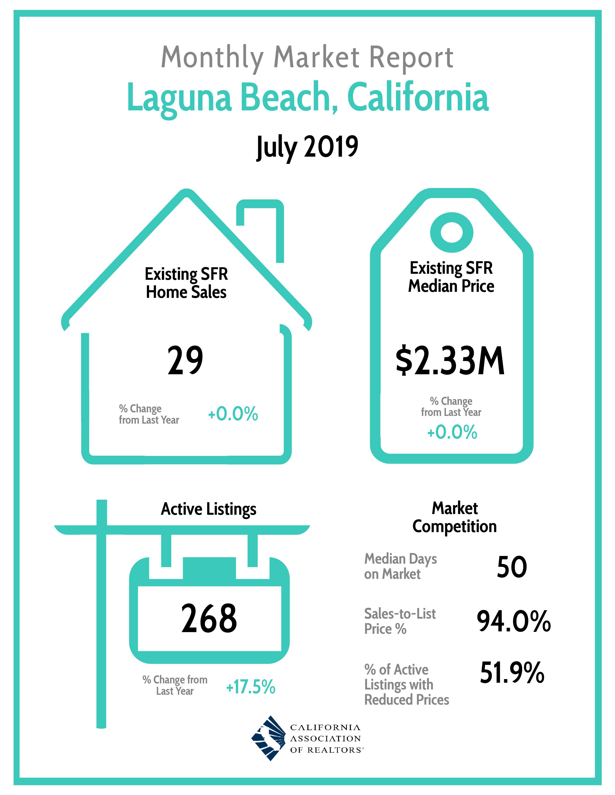 Monthly Market Report LAGUNA Beach July 2019