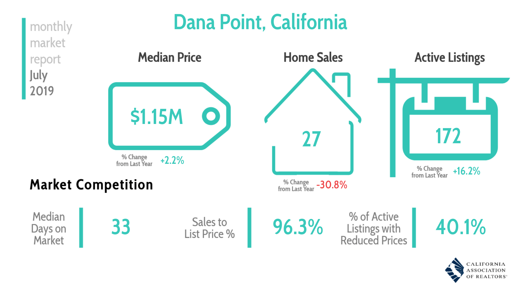 Real Estate Market Overview Dana Point July 2019