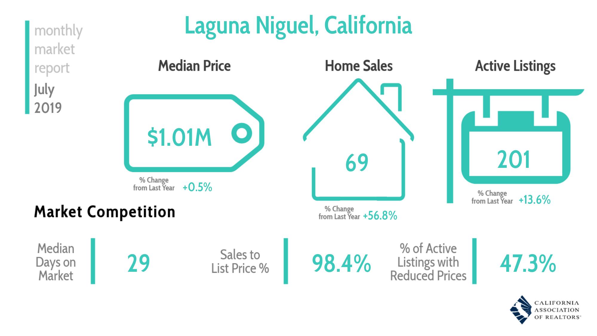 Real Estate Market Overview Laguna Niguel July 2019