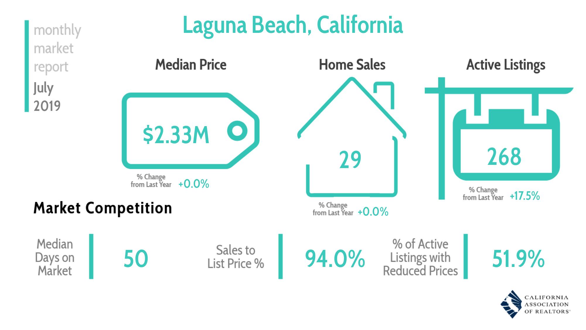 Real Estate Market Overview Laguna Beach July 2019