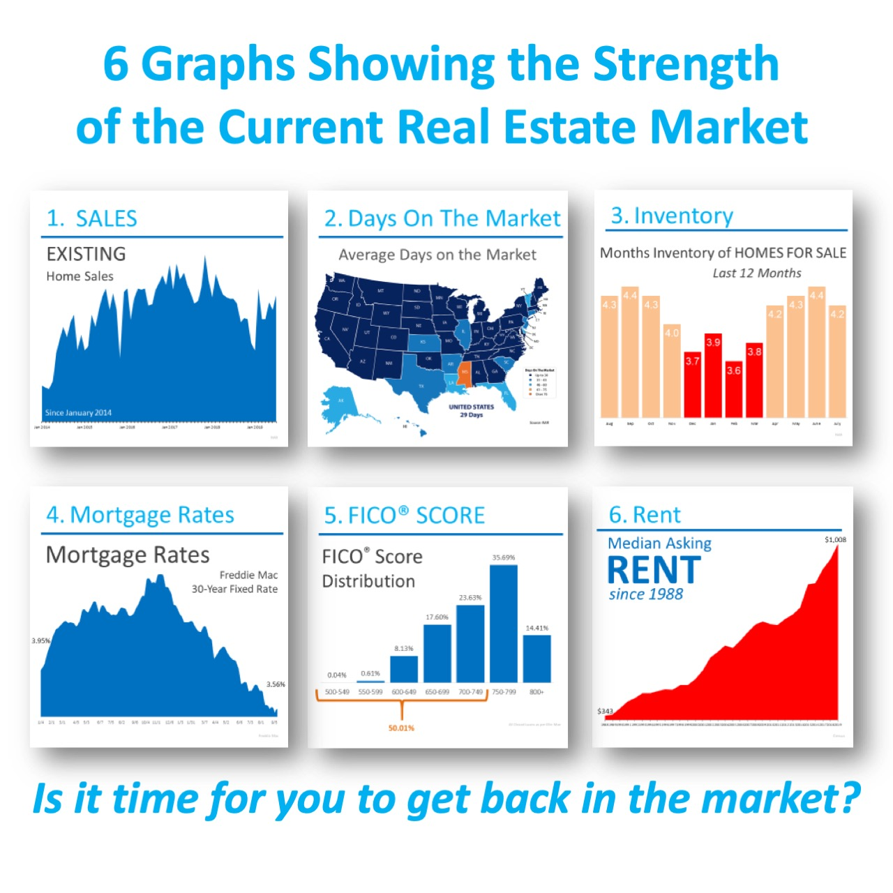 6 Graphs Showing the Strength of the Current Housing Market [INFOGRAPHIC] | Simplifying The Market
