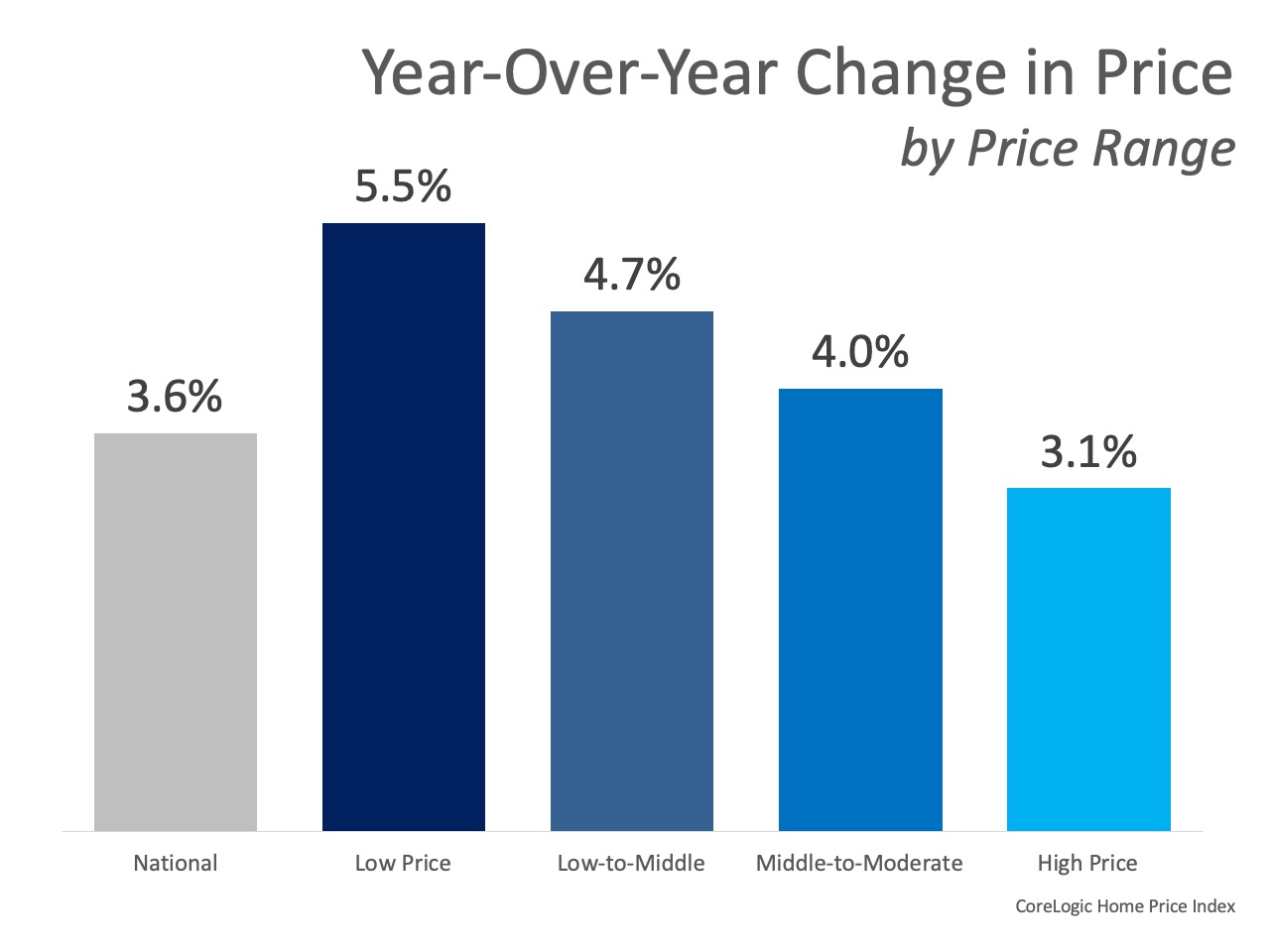 Home Prices Increase in Every Price Range | Simplifying The Market