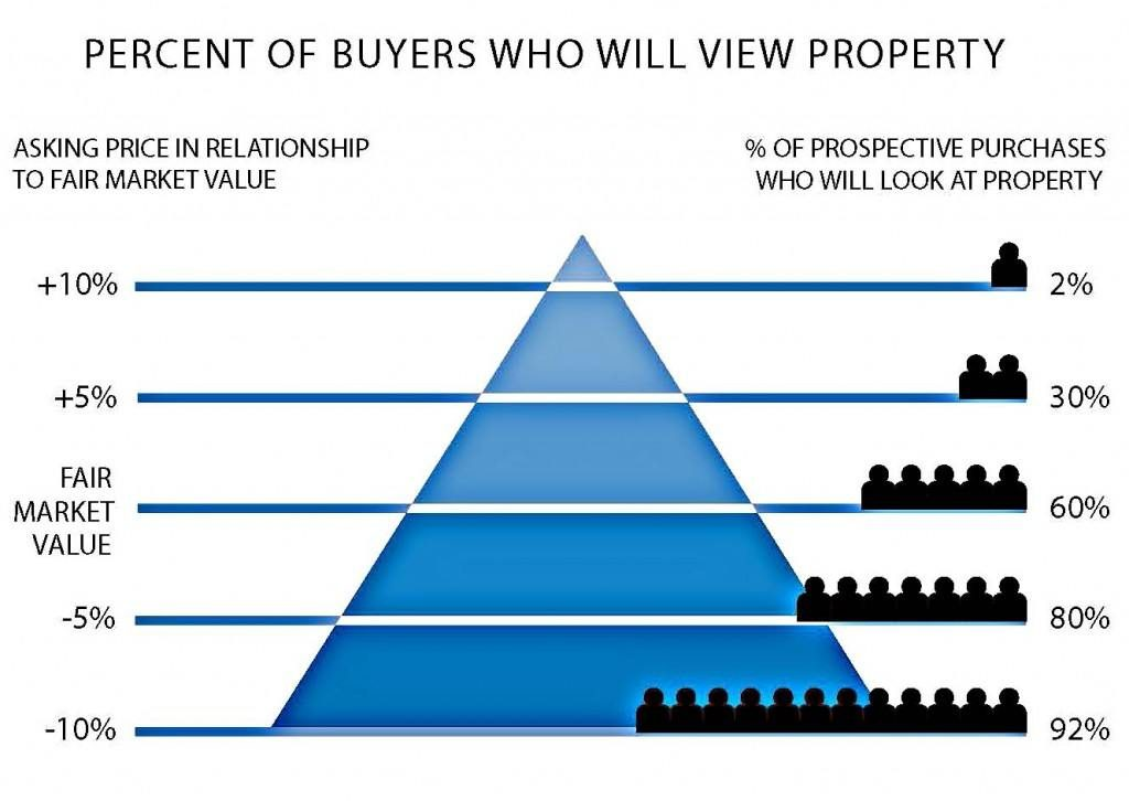 Description of the percent of Buyers who will view a property based on it's relationship to fair market value.