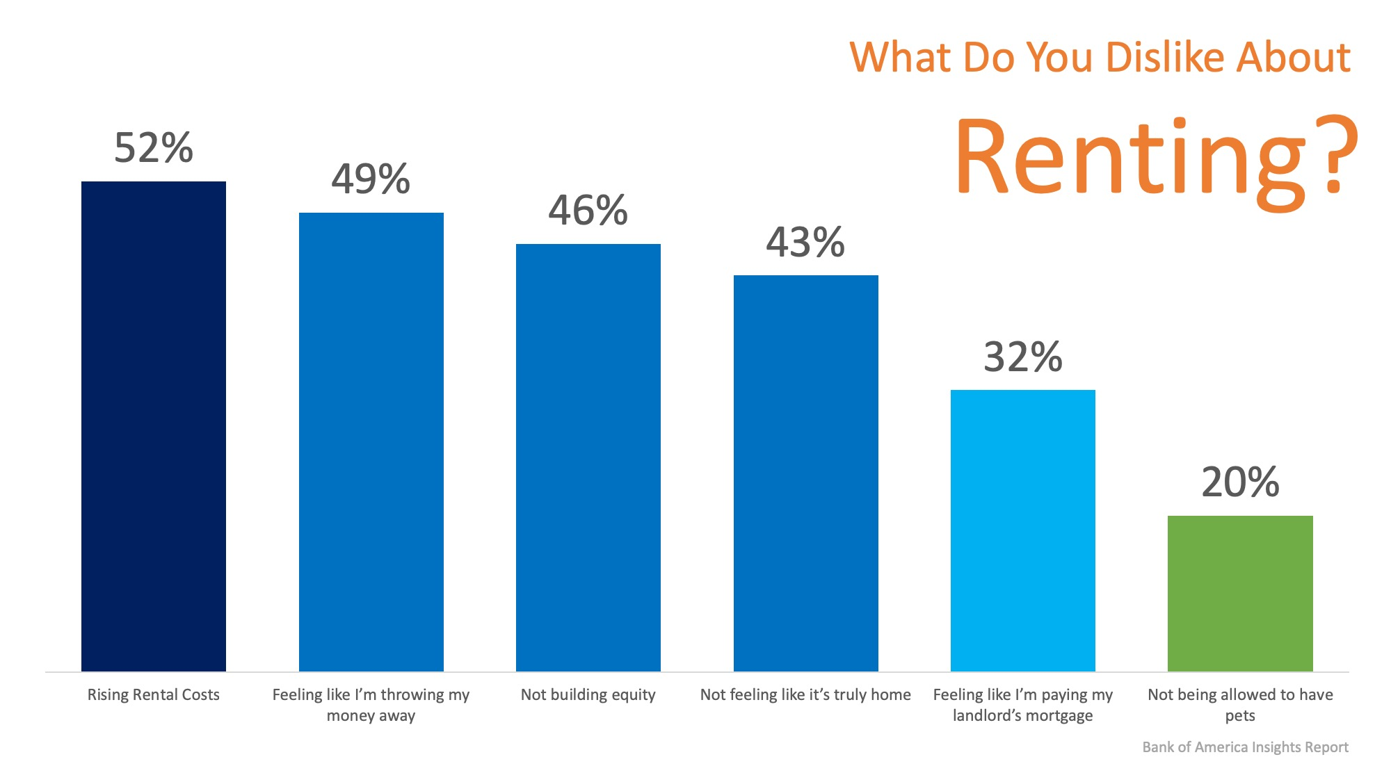 Don't Get Caught in the Rental Trap in 2019 | Simplifying The Market
