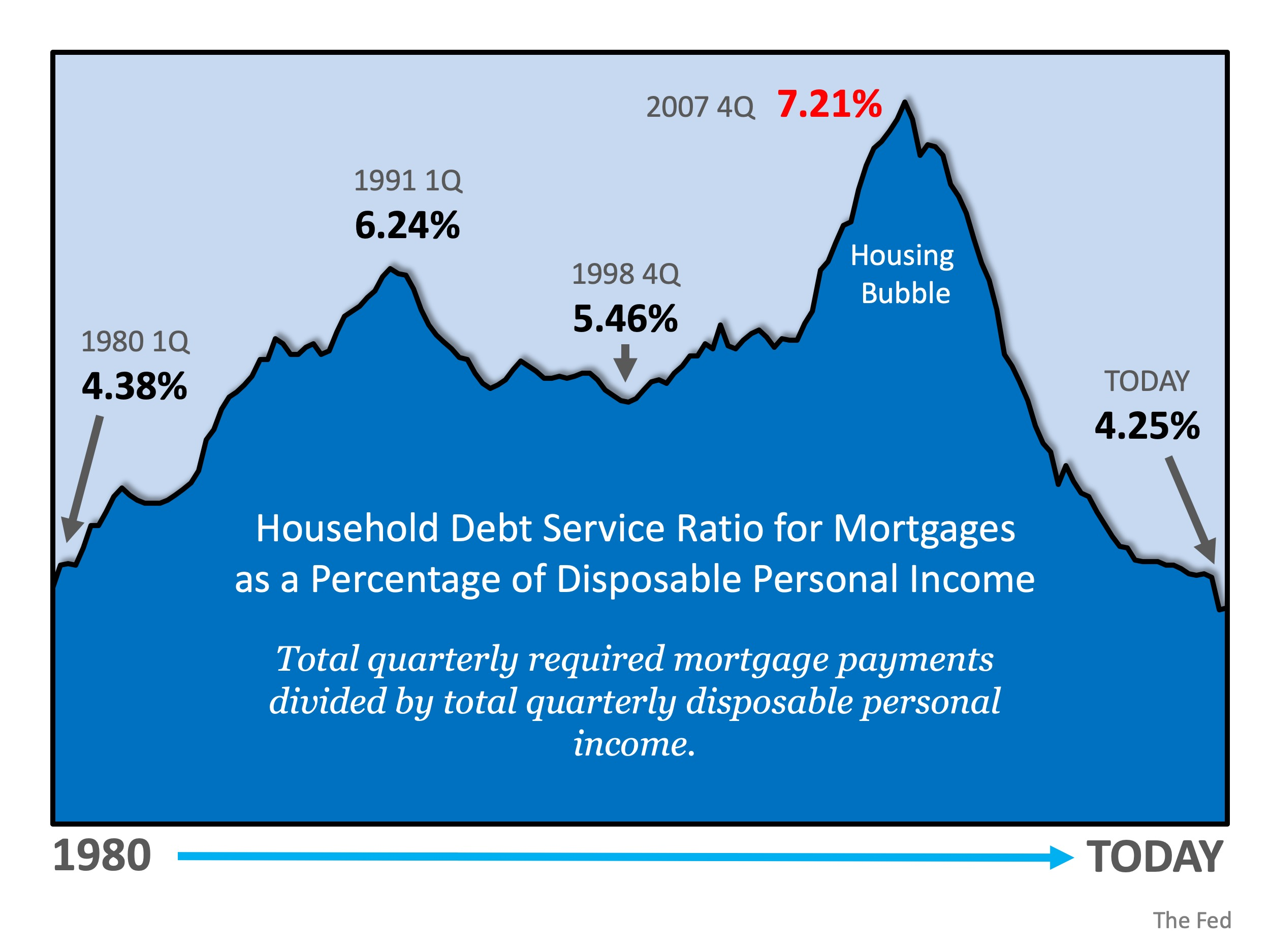 Is Mortgage Debt out of Control? | Simplifying The Market