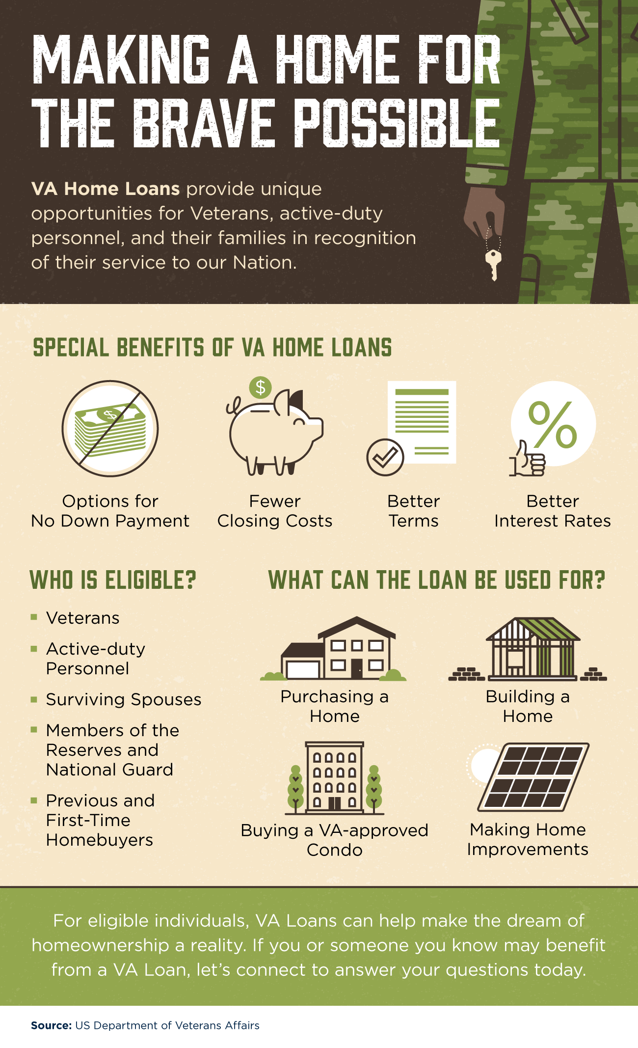 Making a Home for the Brave Possible [INFOGRAPHIC] | Simplifying The Market