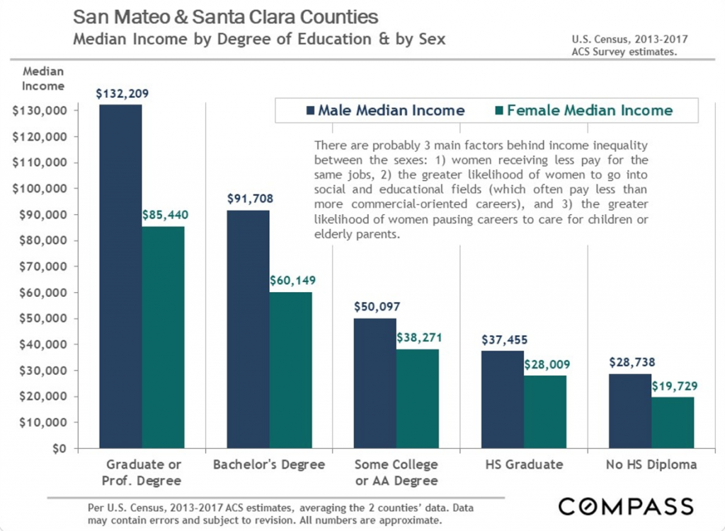 San Mateo Santa Clara Real Estate